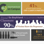 Confronting Campus Sexual Assault